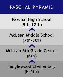 Paschal Pyramid